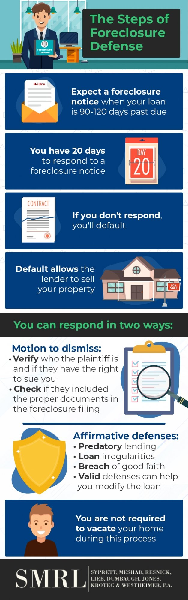 The Steps of Foreclosure Defense steps of forclosure defense infographic